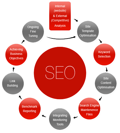 seo-procedures